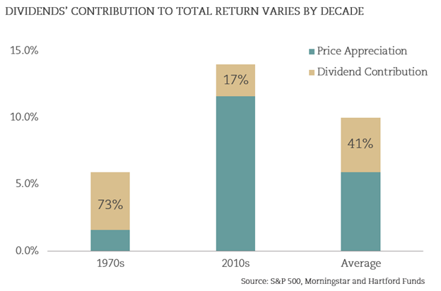 Dividends-Contribution-by-Decade