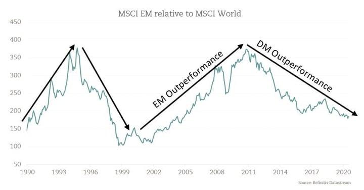 Economies-Shuffle-EM-DM-Graph