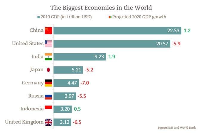Economies-Shuffle-GDP