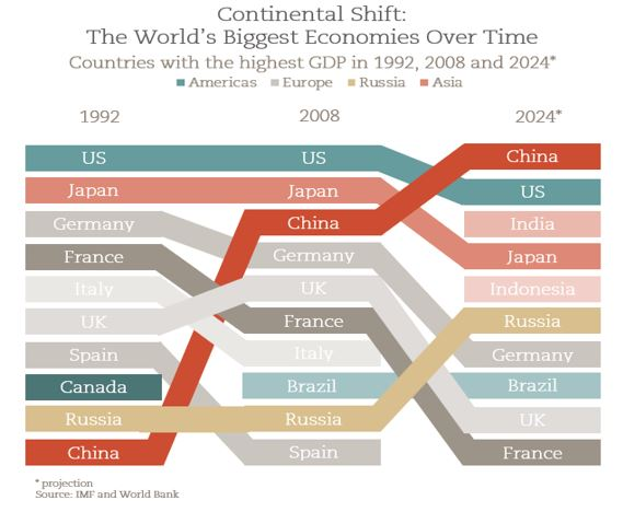 Economies-Shuffle-Over-Time