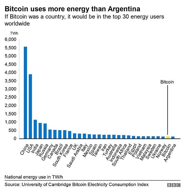 Energy use by country