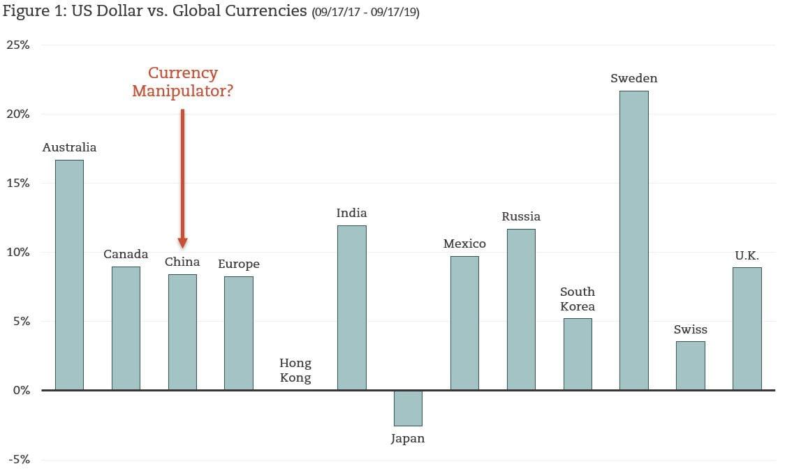 Chart of US$ vs World