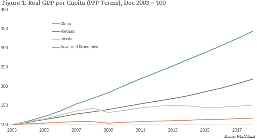 Chart showing GDP per Capita