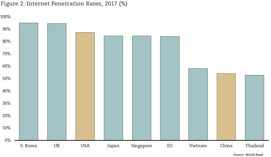 Internet Penetration Rates