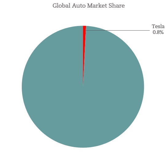 Tesla Global Market Share