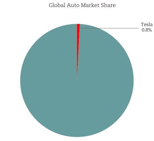 Tesla Global Market Share