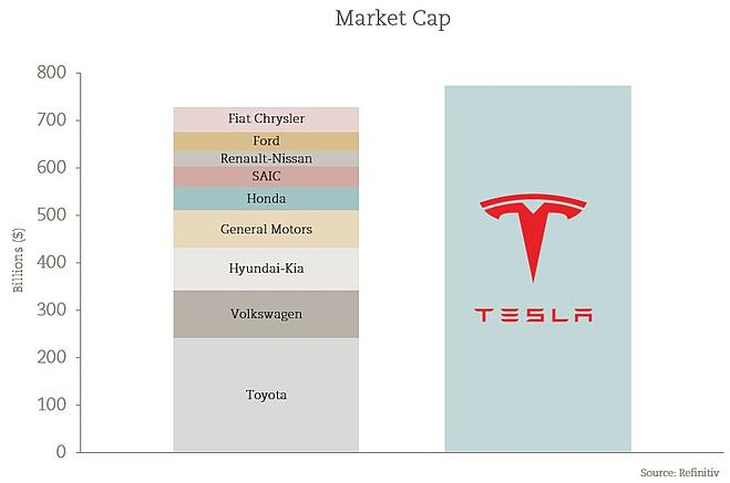 Tesla Market Cap